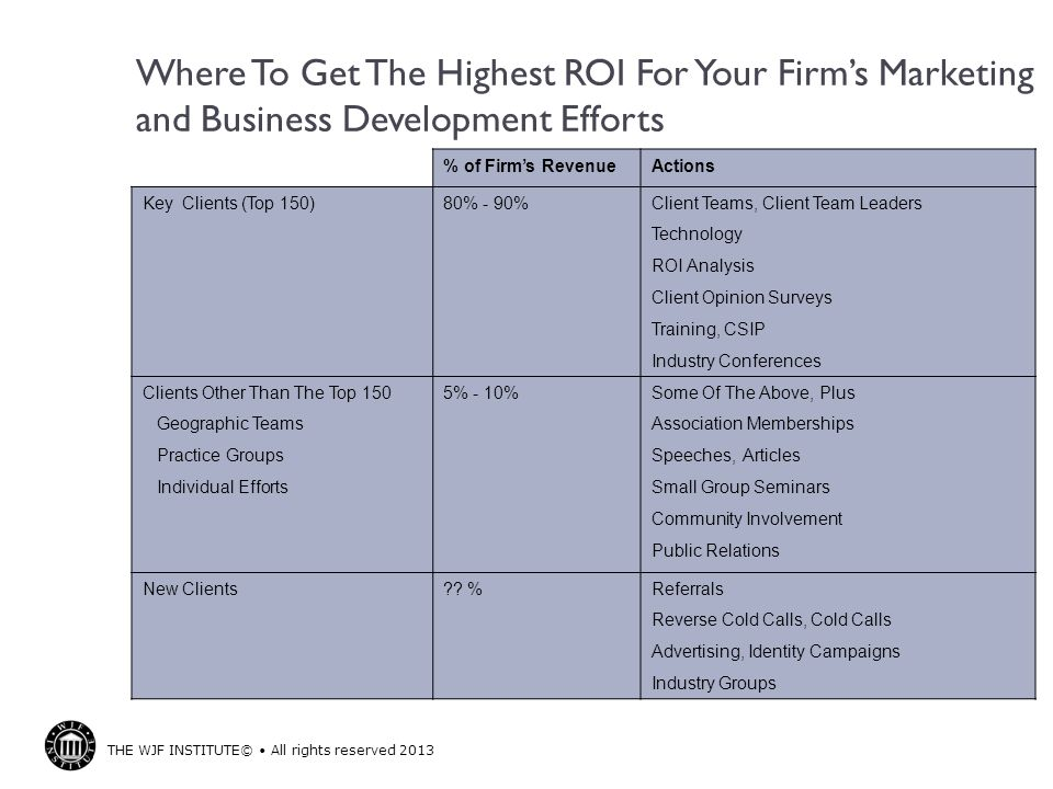 Where To Get The Highest ROI For Your Firm's Marketing and Business Development Efforts