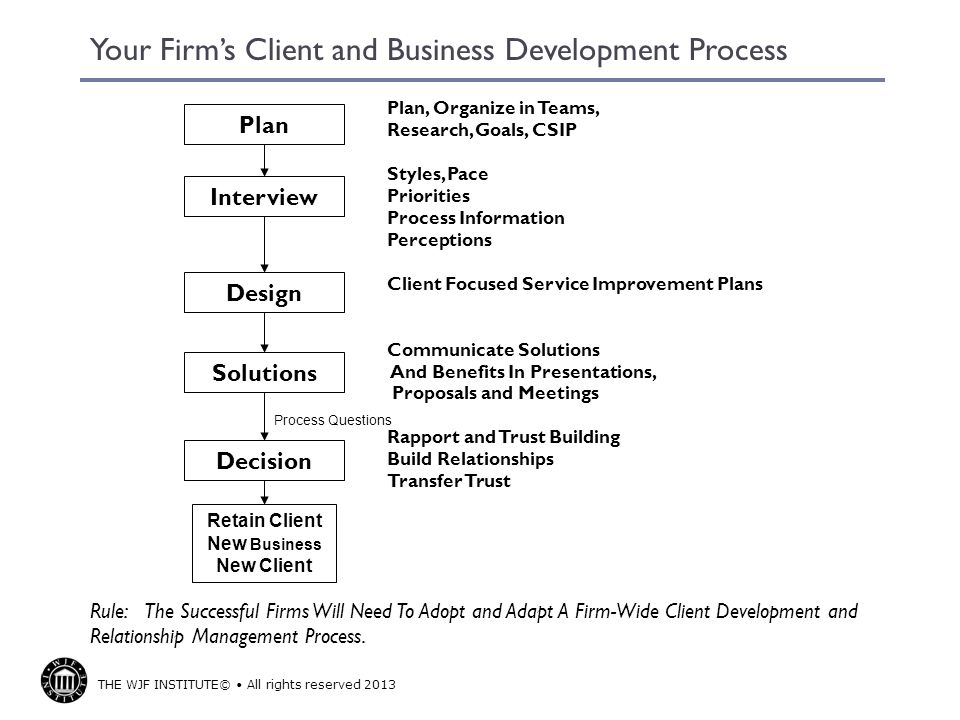 Your Firm's Client and Business Development Process