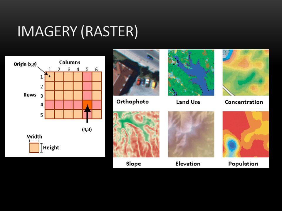 Imagery (raster)