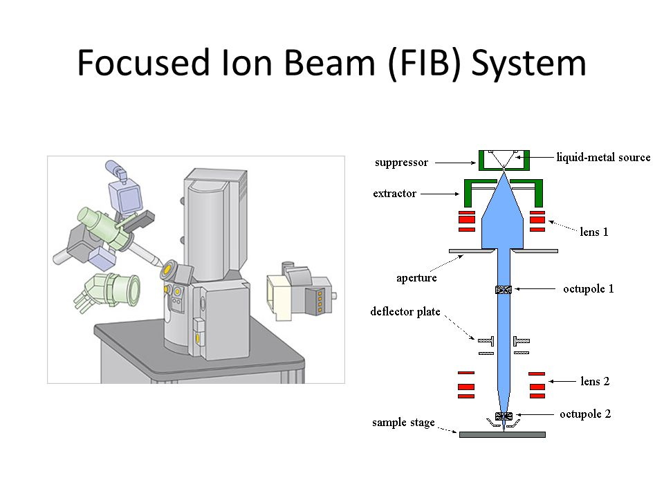 Focused Ion Beam (FIB) System