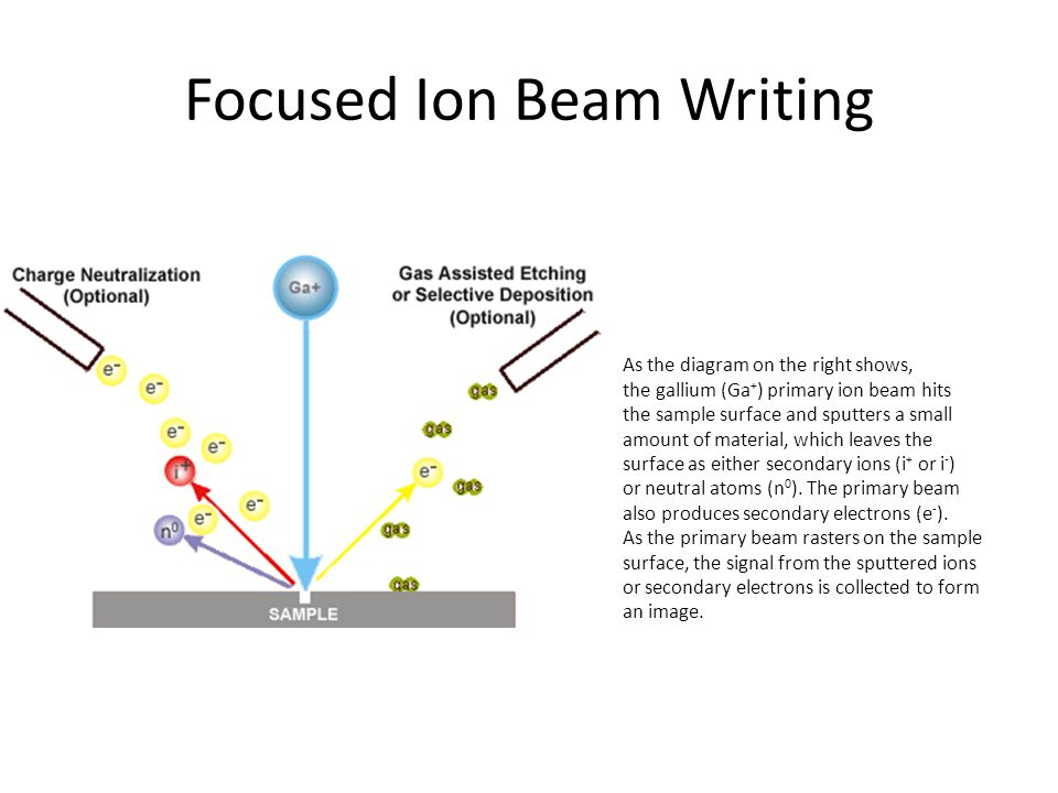 Focused Ion Beam Writing