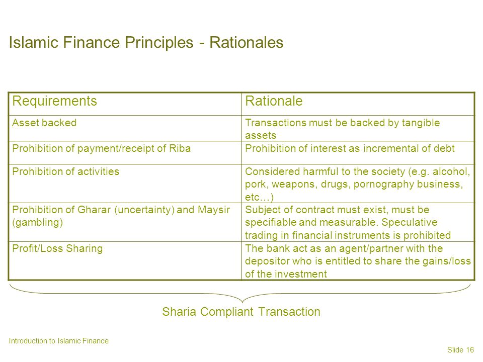 Islamic Finance Principles - Rationales