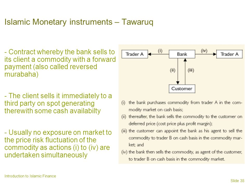 Islamic Monetary instruments – Tawaruq