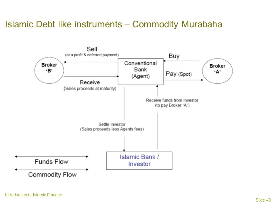 Islamic Debt like instruments – Commodity Murabaha