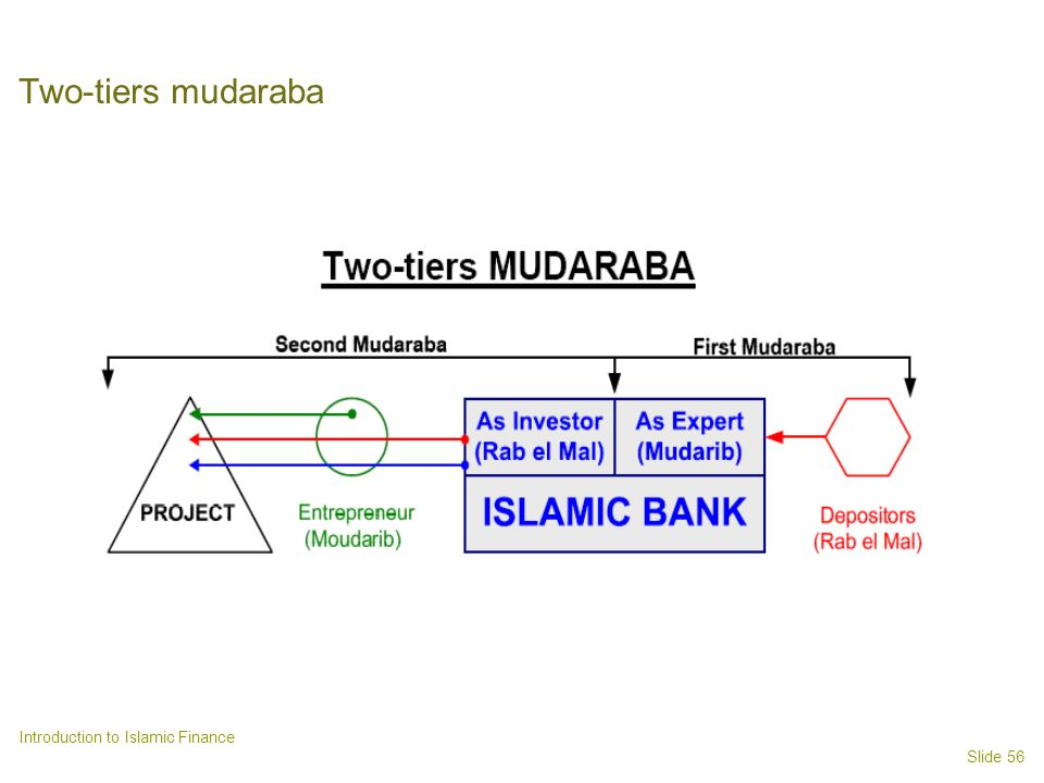 Two-tiers mudaraba Introduction to Islamic Finance