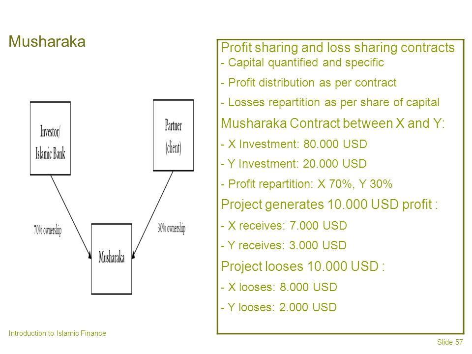Musharaka Profit sharing and loss sharing contracts - Capital quantified and specific. - Profit distribution as per contract.