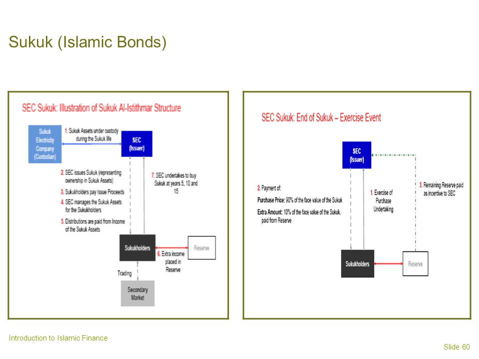 Sukuk (Islamic Bonds) Introduction to Islamic Finance