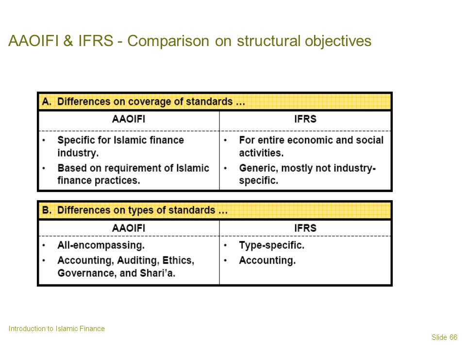AAOIFI & IFRS - Comparison on structural objectives
