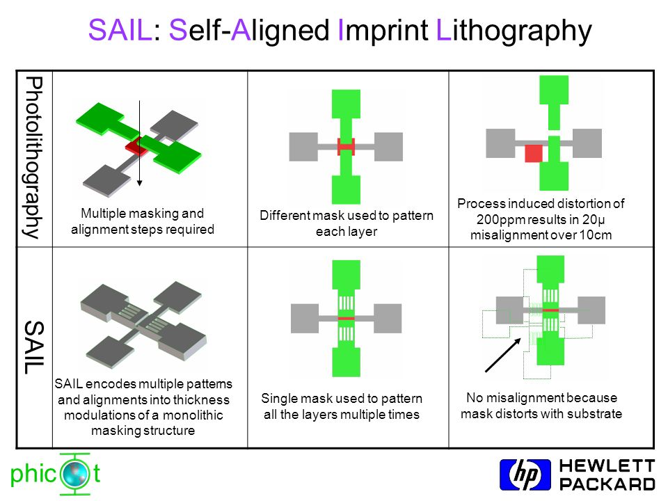 SAIL: Self-Aligned Imprint Lithography