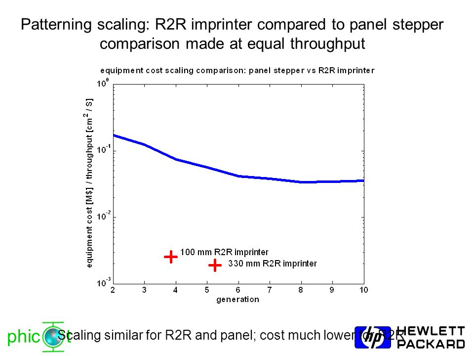 Patterning scaling: R2R imprinter compared to panel stepper
