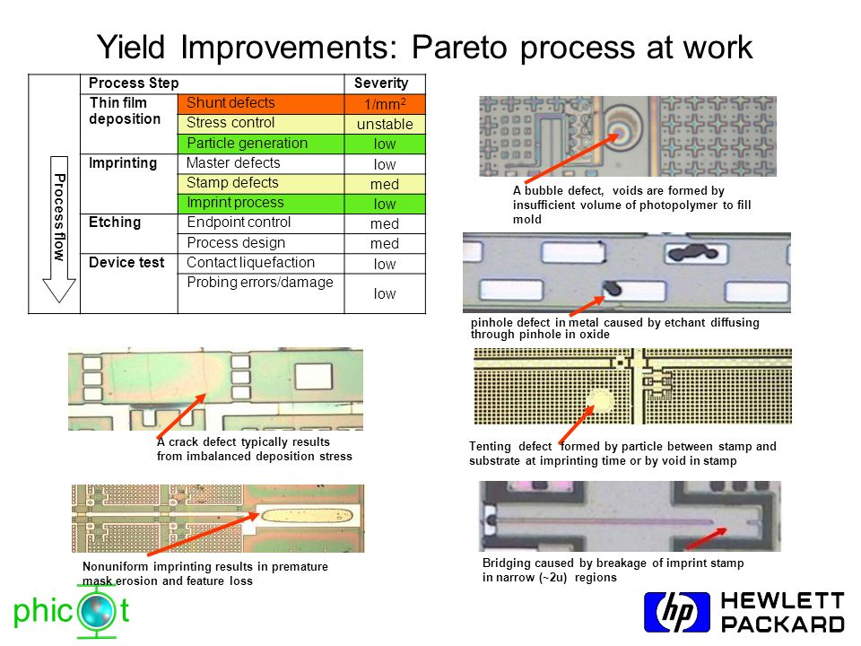 Yield Improvements: Pareto process at work