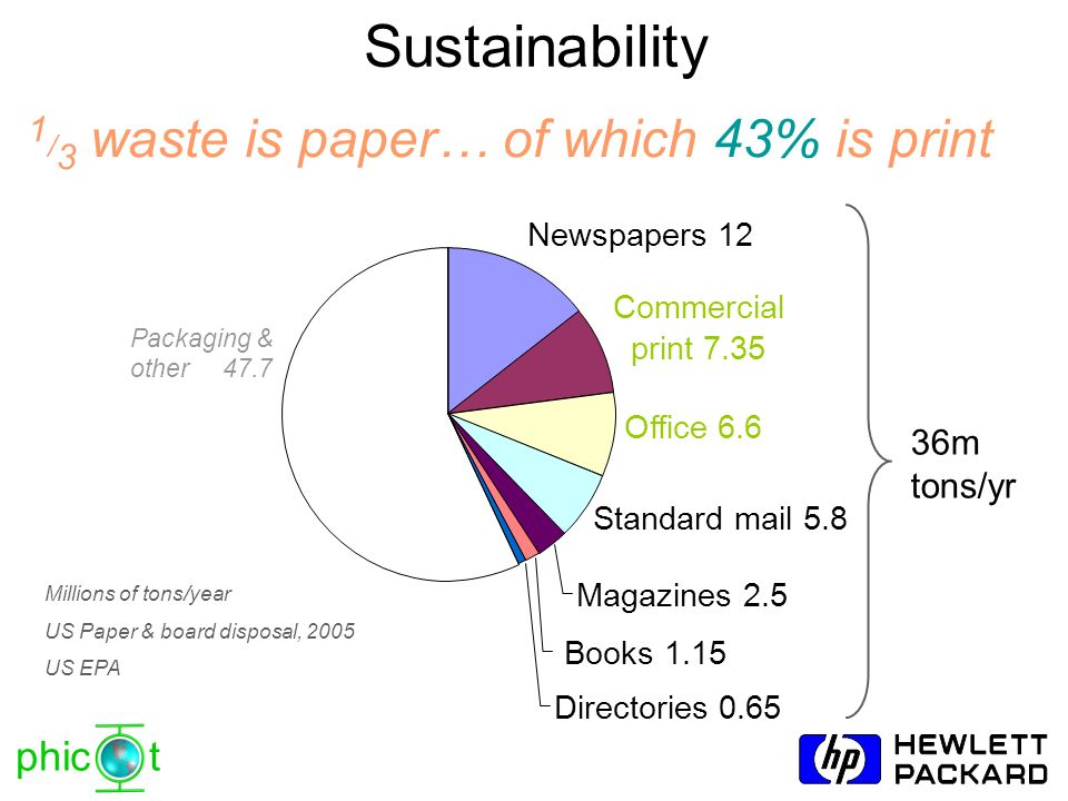 Sustainability 1/3 waste is paper… of which 43% is print 36m tons/yr
