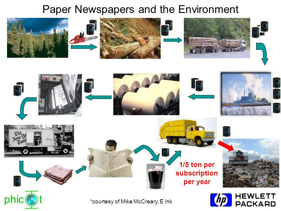 Paper Newspapers and the Environment