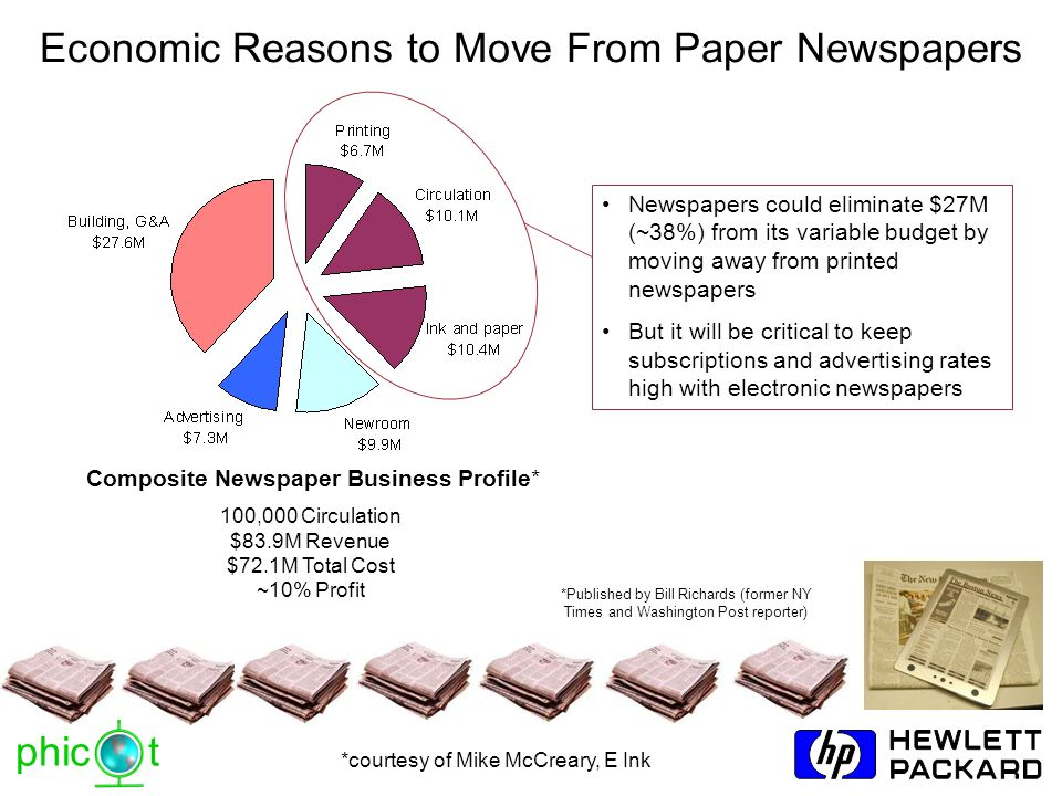 Economic Reasons to Move From Paper Newspapers