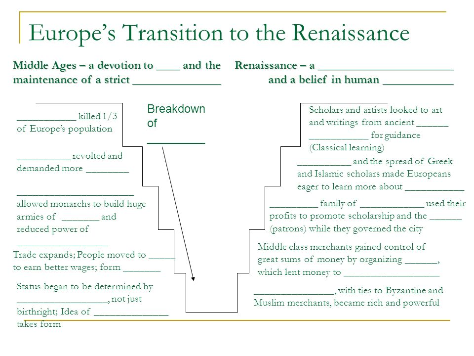 Europe's Transition to the Renaissance