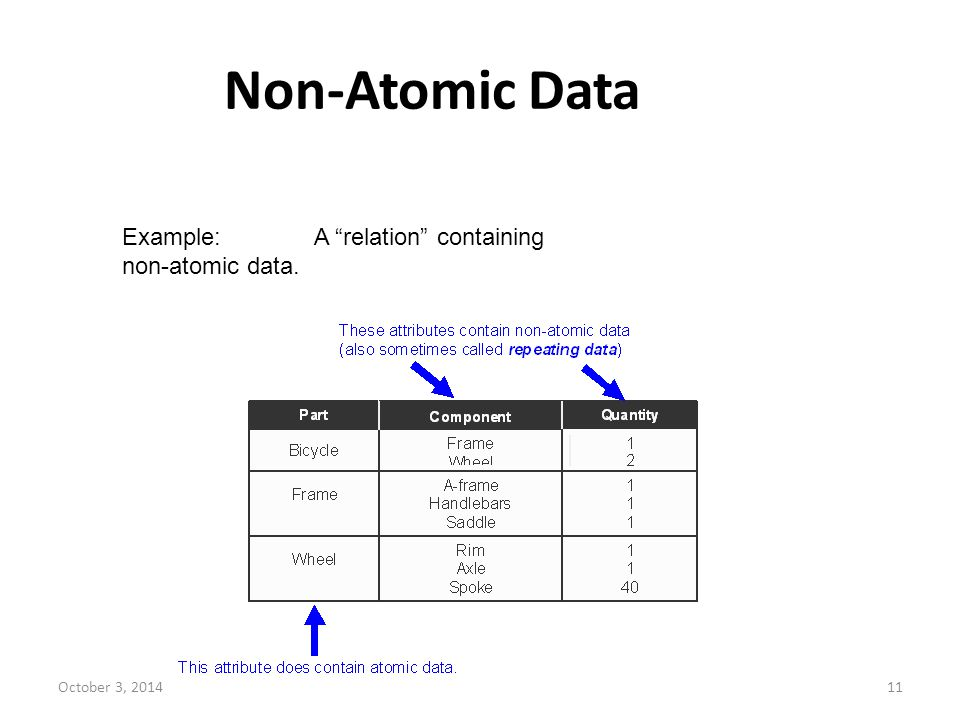 Non-Atomic Data Example: A relation containing non-atomic data.