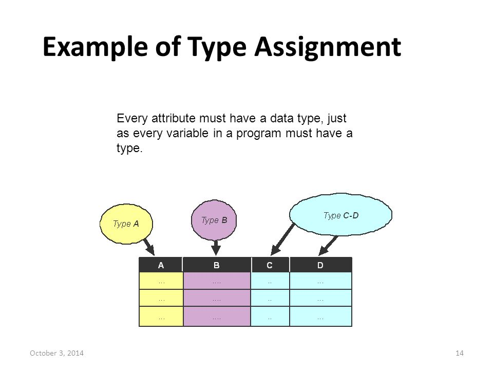 Example of Type Assignment