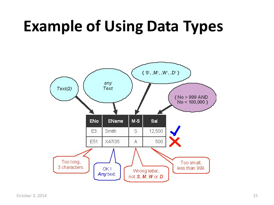 Example of Using Data Types