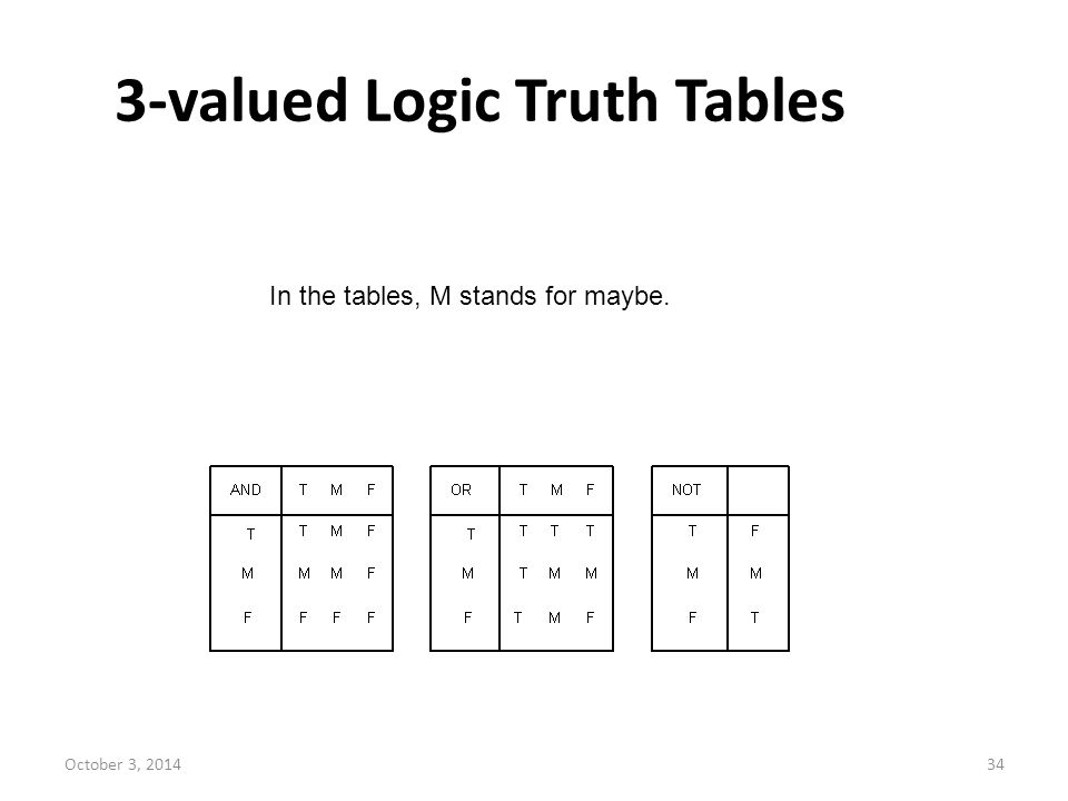 3-valued Logic Truth Tables