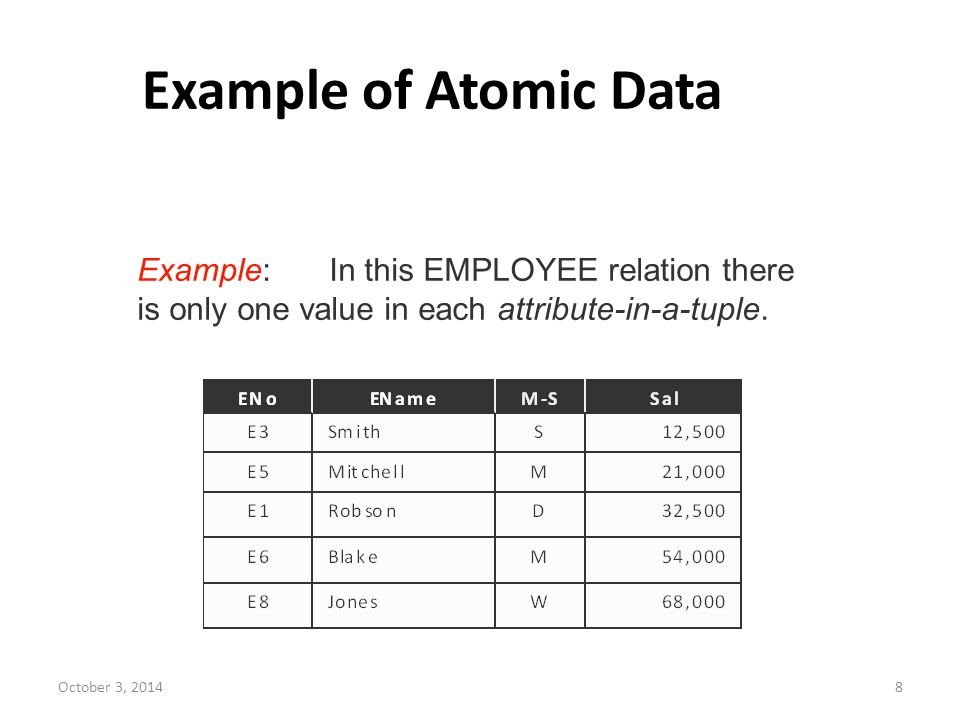 Example of Atomic Data Example: In this EMPLOYEE relation there