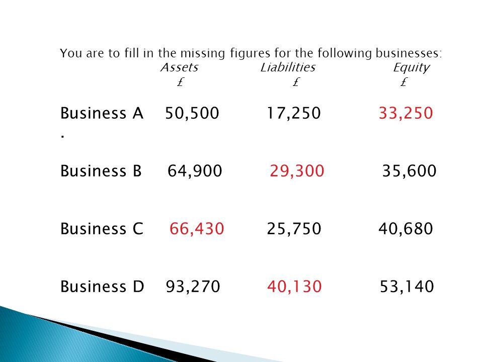 You are to fill in the missing figures for the following businesses: