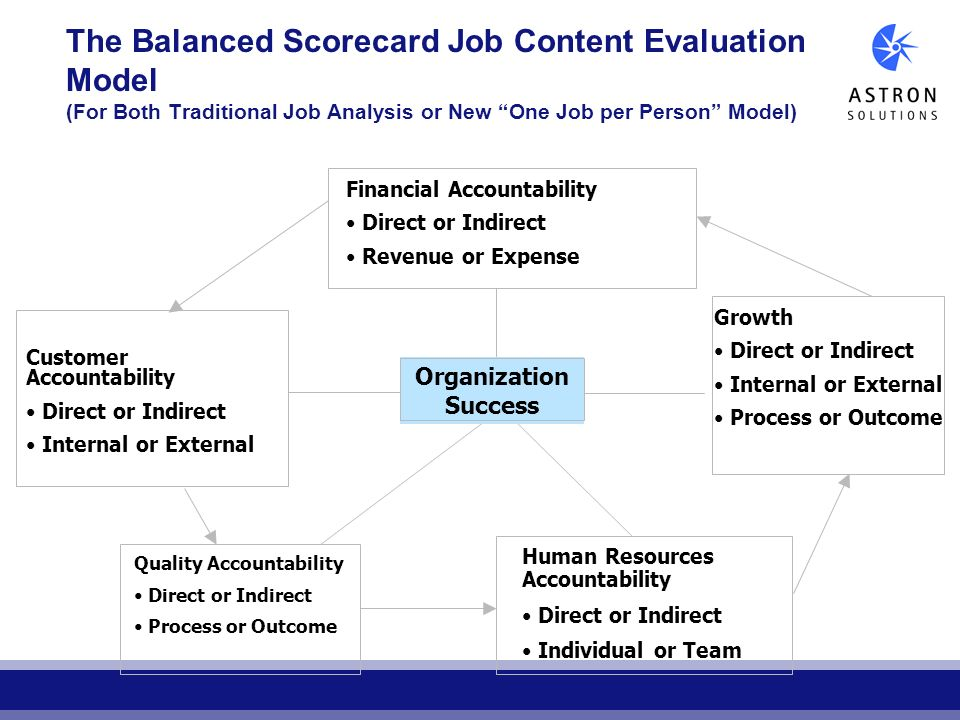 The Balanced Scorecard Job Content Evaluation Model (For Both Traditional Job Analysis or New One Job per Person Model)