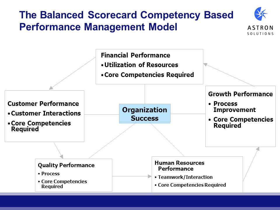 The Balanced Scorecard Competency Based Performance Management Model