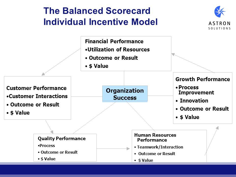 The Balanced Scorecard Individual Incentive Model