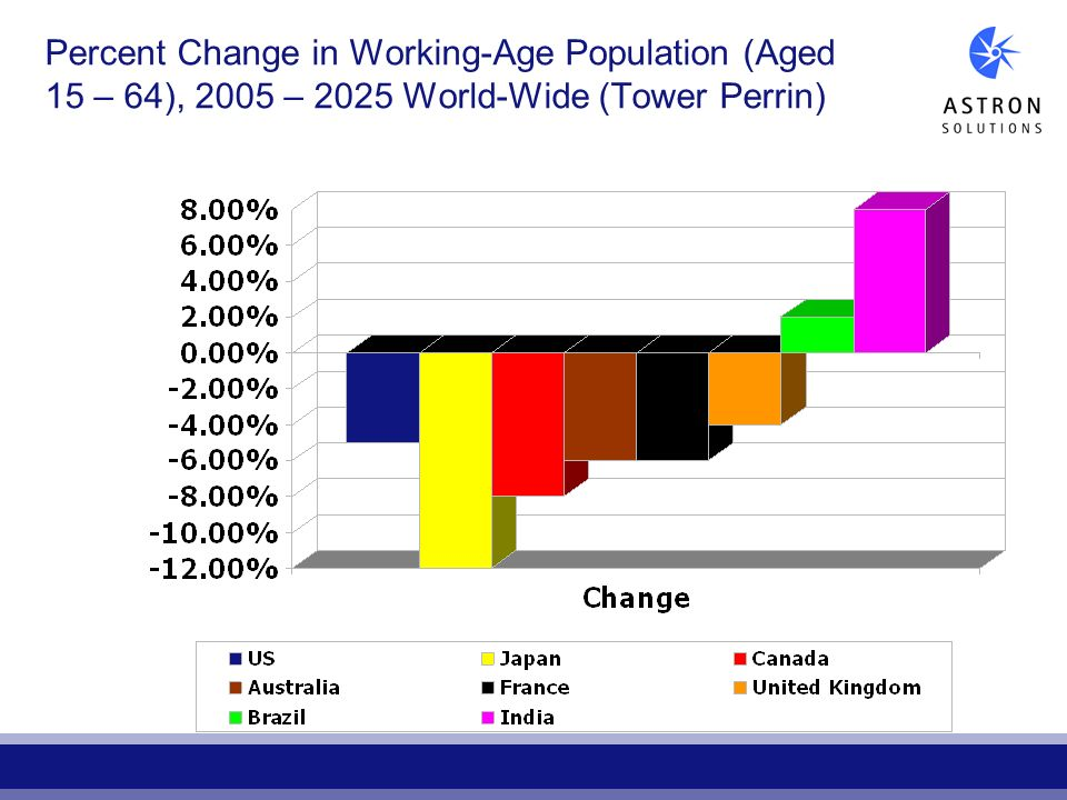 Percent Change in Working-Age Population (Aged 15 – 64), 2005 – 2025 World-Wide (Tower Perrin)