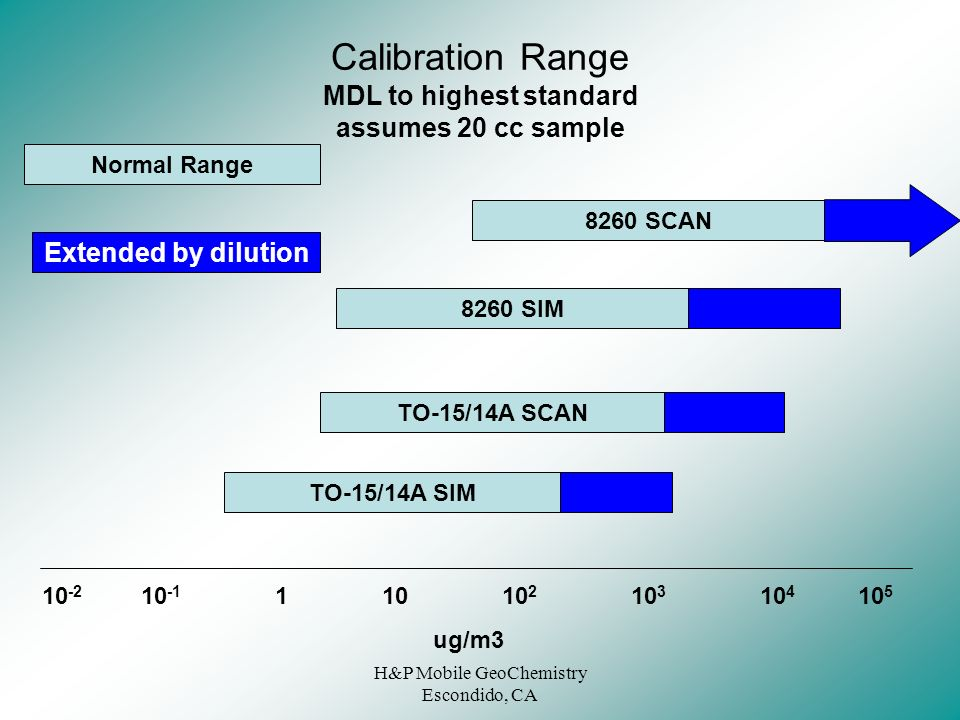 Calibration Range MDL to highest standard assumes 20 cc sample