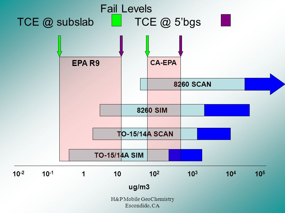 Fail Levels TCE @ subslab TCE @ 5'bgs