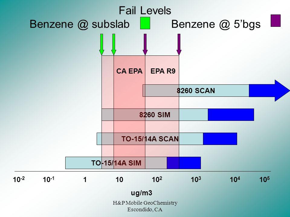 Fail Levels Benzene @ subslab Benzene @ 5'bgs