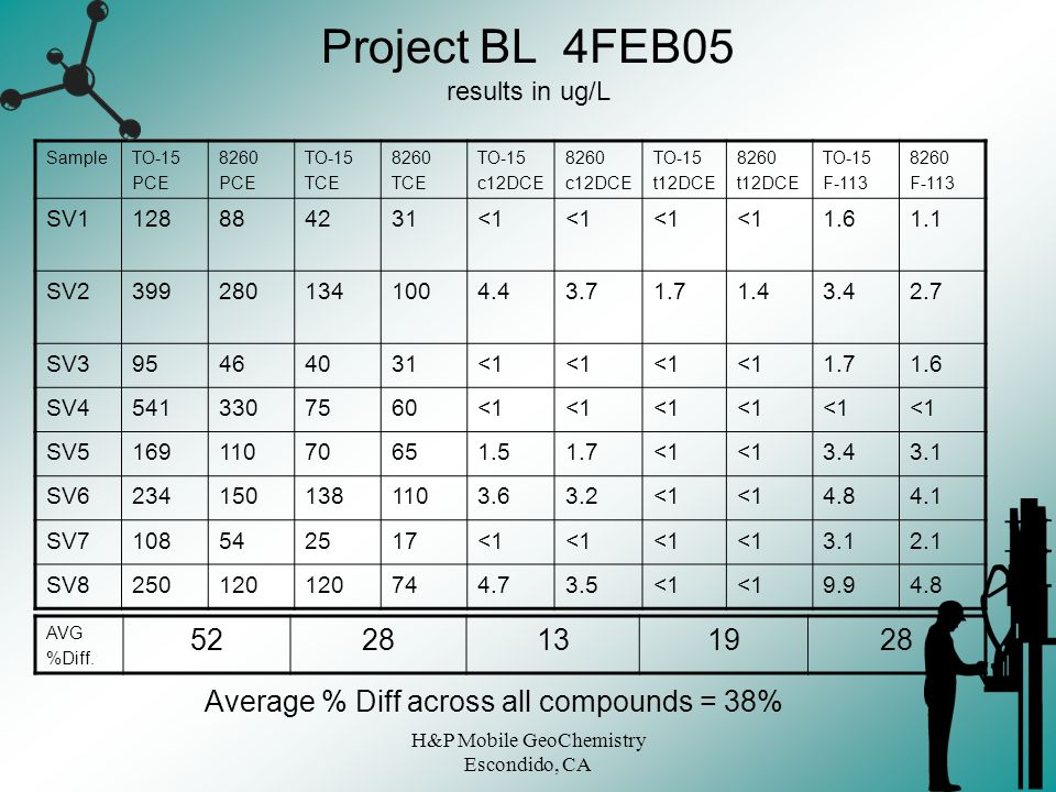 Project BL 4FEB05 results in ug/L
