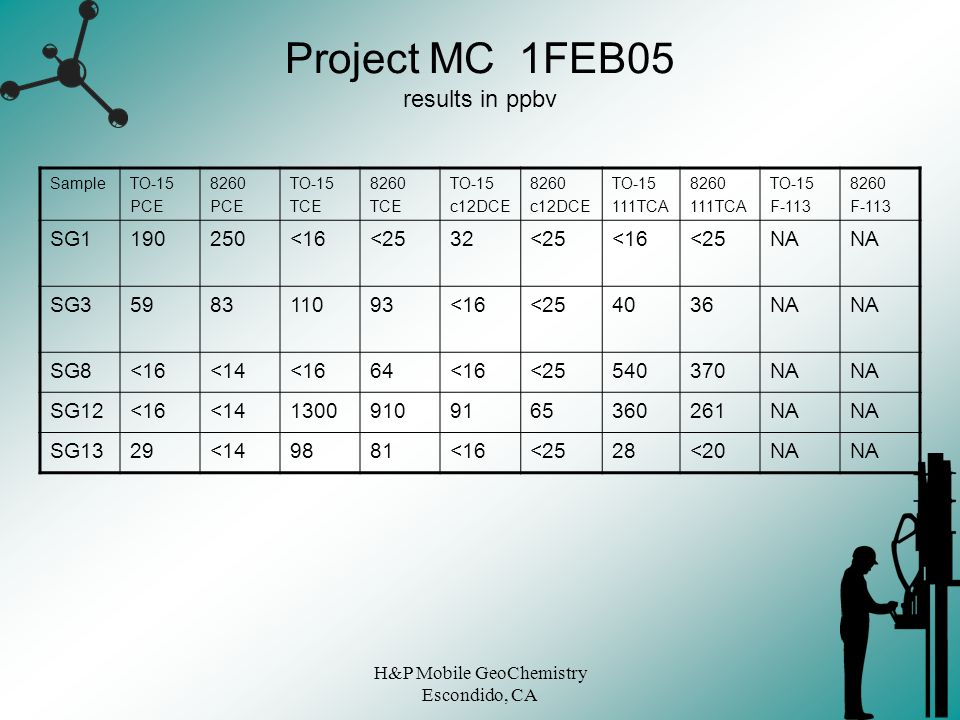 Project MC 1FEB05 results in ppbv