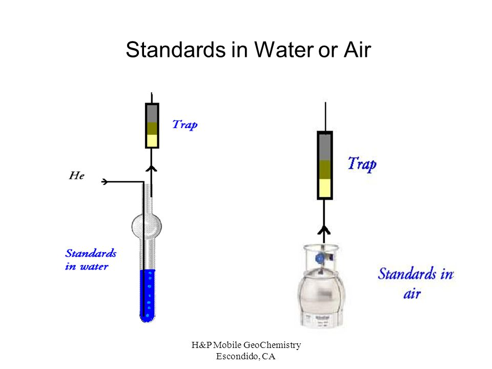 Standards in Water or Air