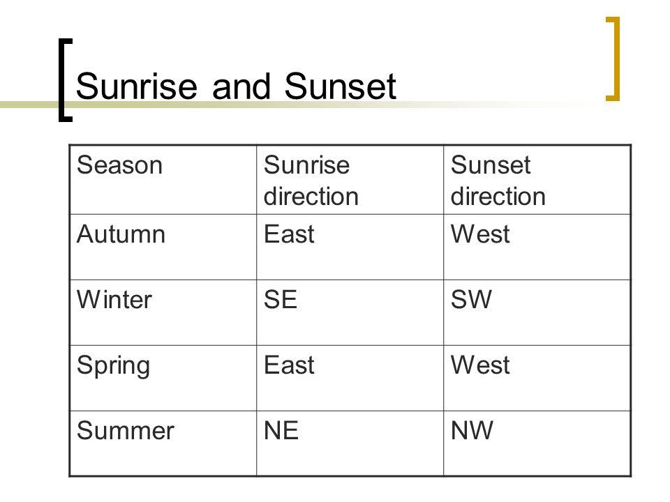 Sunrise and Sunset Season Sunrise direction Sunset direction Autumn