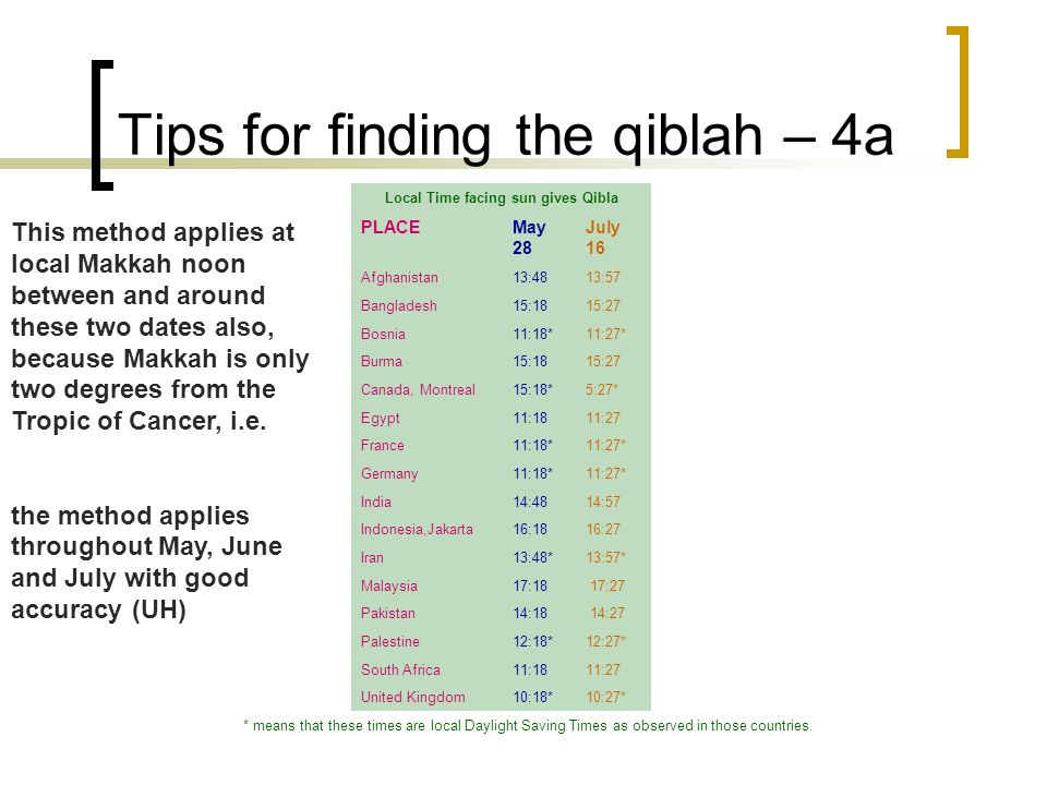 Tips for finding the qiblah – 4a