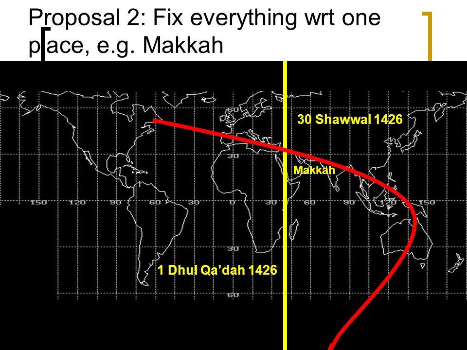 Proposal 2: Fix everything wrt one place, e.g. Makkah