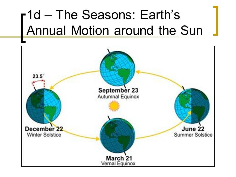 1d – The Seasons: Earth's Annual Motion around the Sun