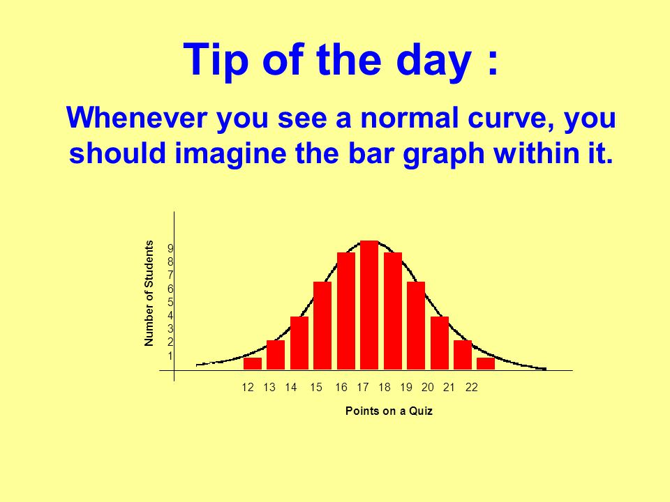 Tip of the day : Whenever you see a normal curve, you should imagine the bar graph within it.