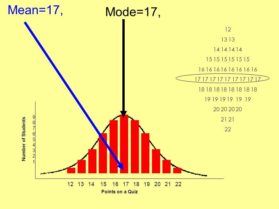 Mean=17, Mode=17, 12. 13 13. 14 14 14 14. 15 15 15 15 15 15. 16 16 16 16 16 16 16 16. 17 17 17 17 17 17 17 17 17.