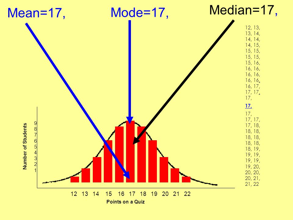 Median=17, Mean=17, Mode=17, 12, 13, 13, 14, 14, 14, 14, 15, 15, 15, 15, 15, 15, 16, 16, 16, 16, 16, 16, 16, 16, 17, 17, 17, 17,