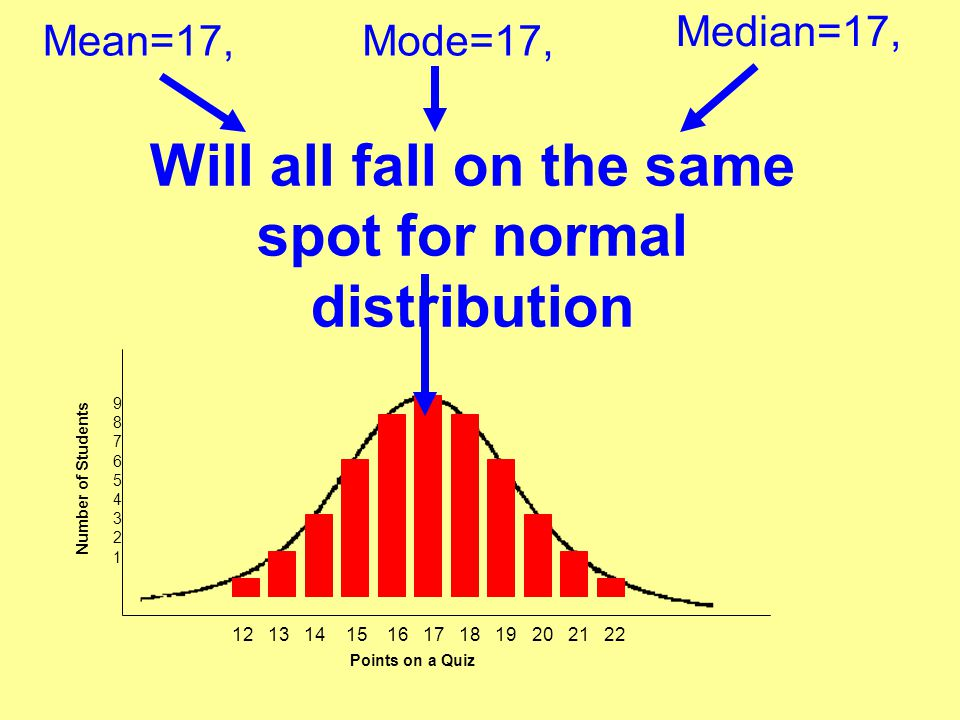Will all fall on the same spot for normal distribution