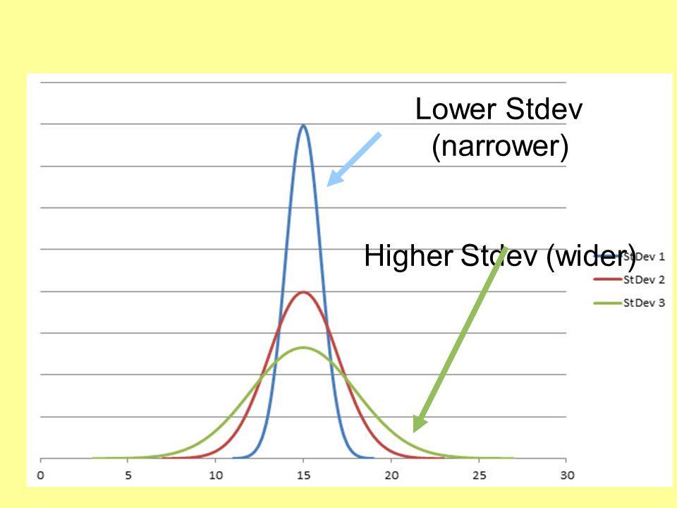 Lower Stdev (narrower)