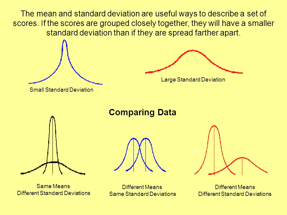 The mean and standard deviation are useful ways to describe a set of scores. If the scores are grouped closely together, they will have a smaller standard deviation than if they are spread farther apart.