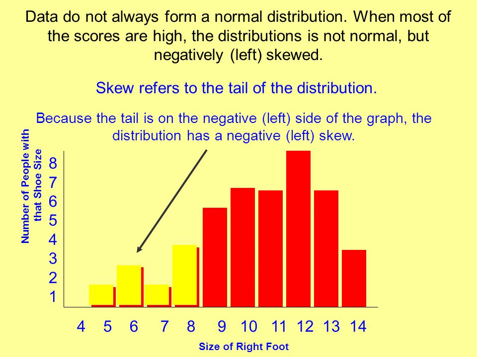 Skew refers to the tail of the distribution.