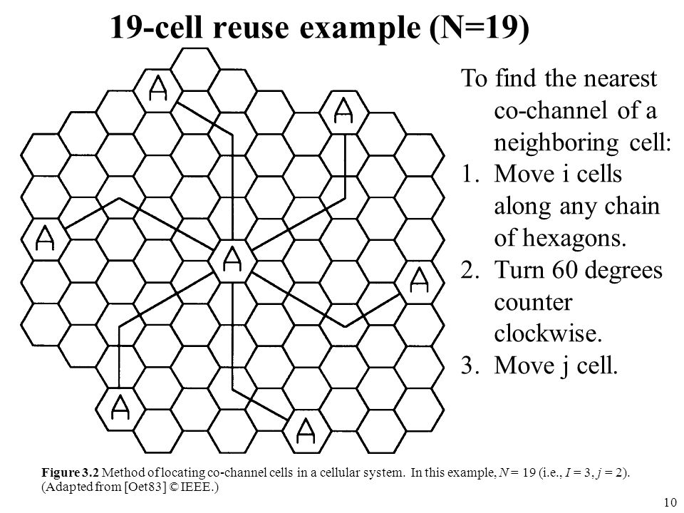 19-cell reuse example (N=19)