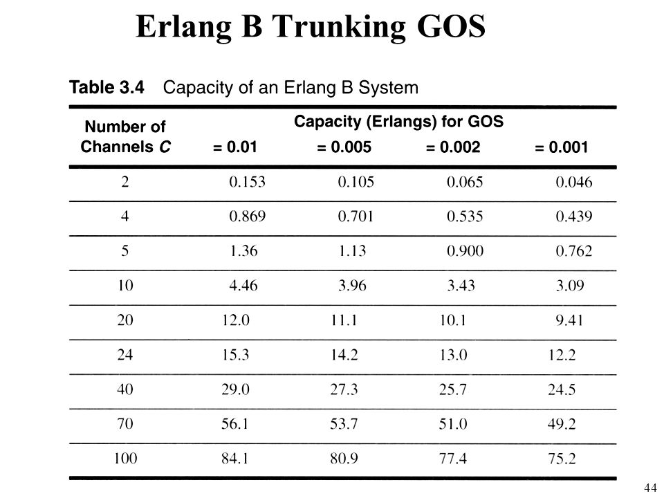 Erlang B Trunking GOS Fig. 2.7
