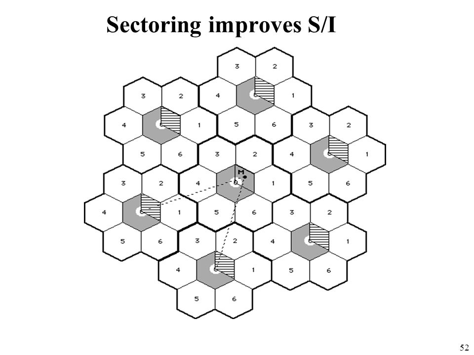 Sectoring improves S/I