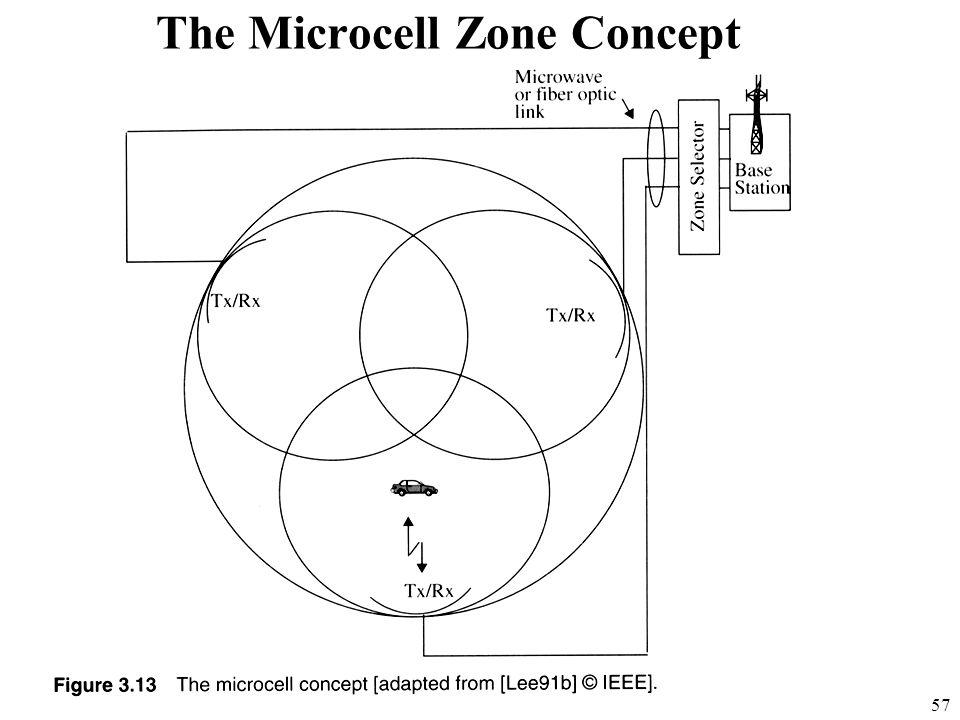 The Microcell Zone Concept